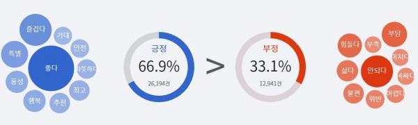 코난테크놀로지_소셜 분석_펄스케이_추석